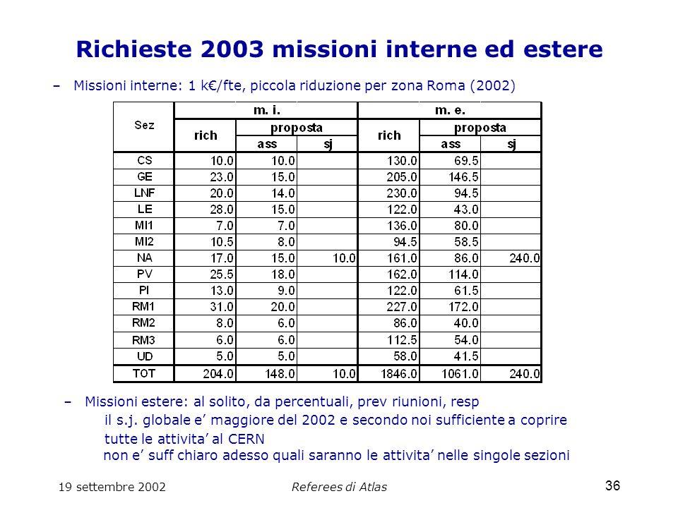 19 settembre 2002Referees di Atlas 36 Richieste 2003 missioni interne ed estere –Missioni interne: 1 k€/fte, piccola riduzione per zona Roma (2002) –Missioni estere: al solito, da percentuali, prev riunioni, resp il s.j.
