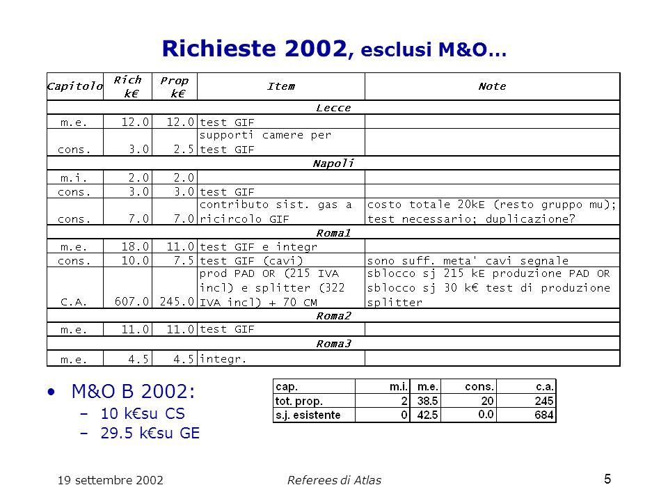 19 settembre 2002Referees di Atlas 6 Commenti generali - richieste 2003 M&O, C&I, Supplementary costs abbiamo cercato di capire la parte B Previsti grossi impegni pluriennali a partire dal 2003 non facile definire il profilo temporale e priorita' (vedi schedula esperimento) MDT: continua la produzione (consumi) –Impegni per HV, supporti comuni MDT/RPC RPC: ramping up –Impegni per HV, sistema del gas Pixel: sensori OK –Impegni per Bump-bonding, elettronica Trigger DAQ: avanzamenti rapidi.