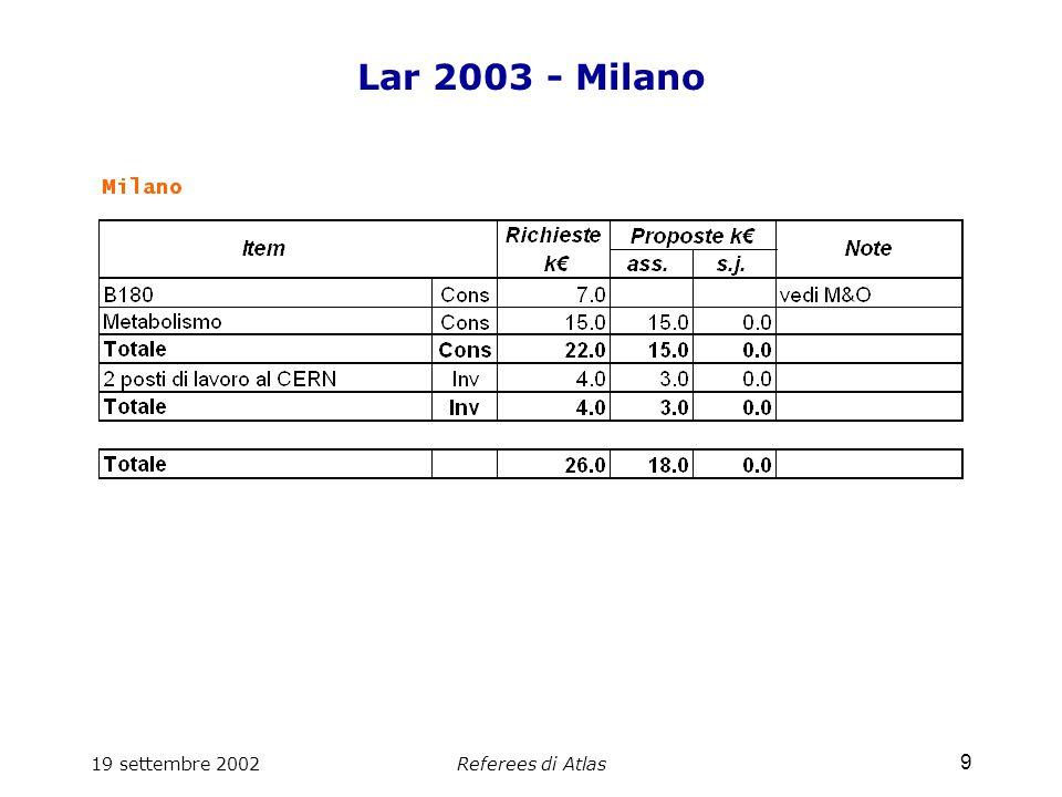 19 settembre 2002Referees di Atlas 30 PIXEL 2003 - Milano