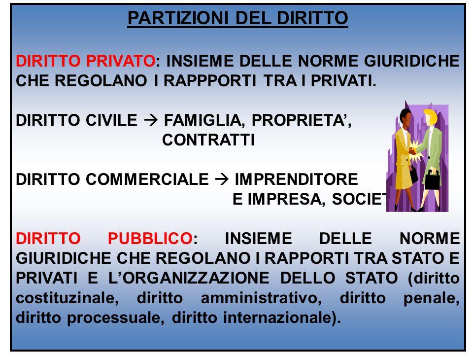 PARTIZIONI DEL DIRITTO DIRITTO PRIVATO: INSIEME DELLE NORME GIURIDICHE CHE REGOLANO I RAPPPORTI TRA I PRIVATI. DIRITTO CIVILE  FAMIGLIA, PROPRIETA',