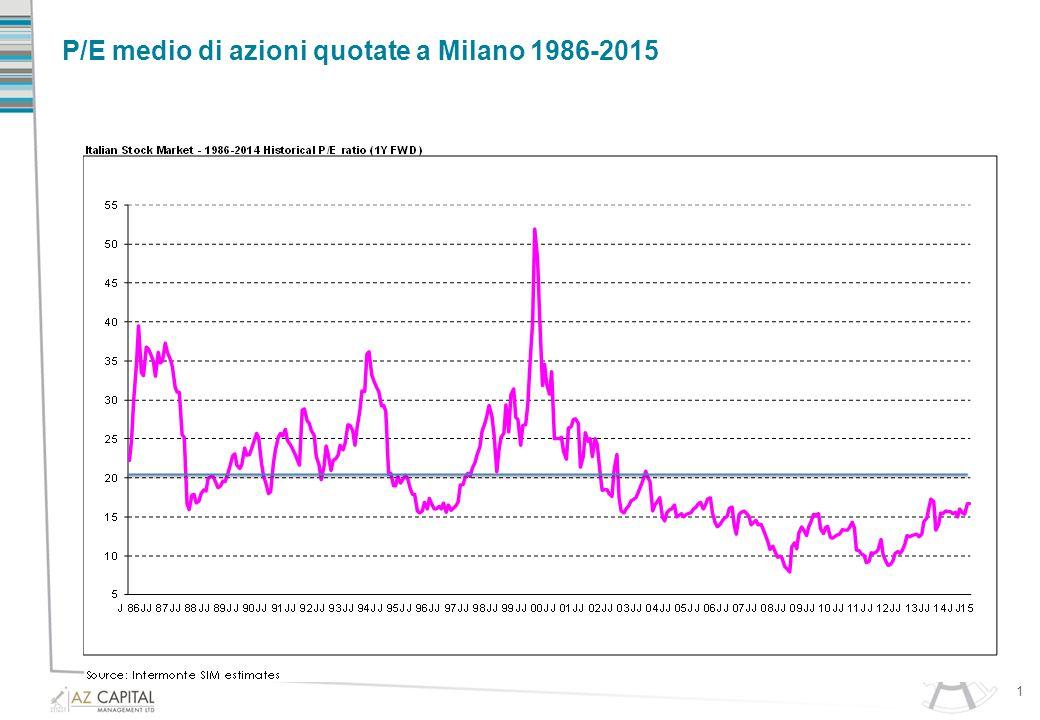 P/E medio di azioni quotate a Milano 1986-2015 1