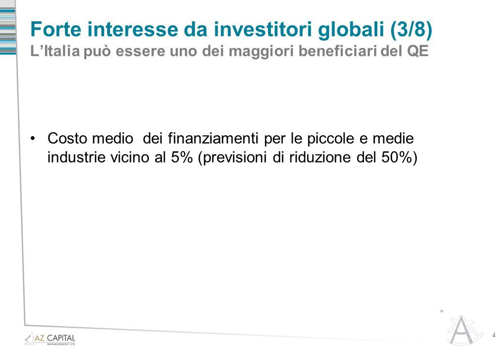 Forte interesse da investitori globali (3/8) L'Italia può essere uno dei maggiori beneficiari del QE Costo medio dei finanziamenti per le piccole e me