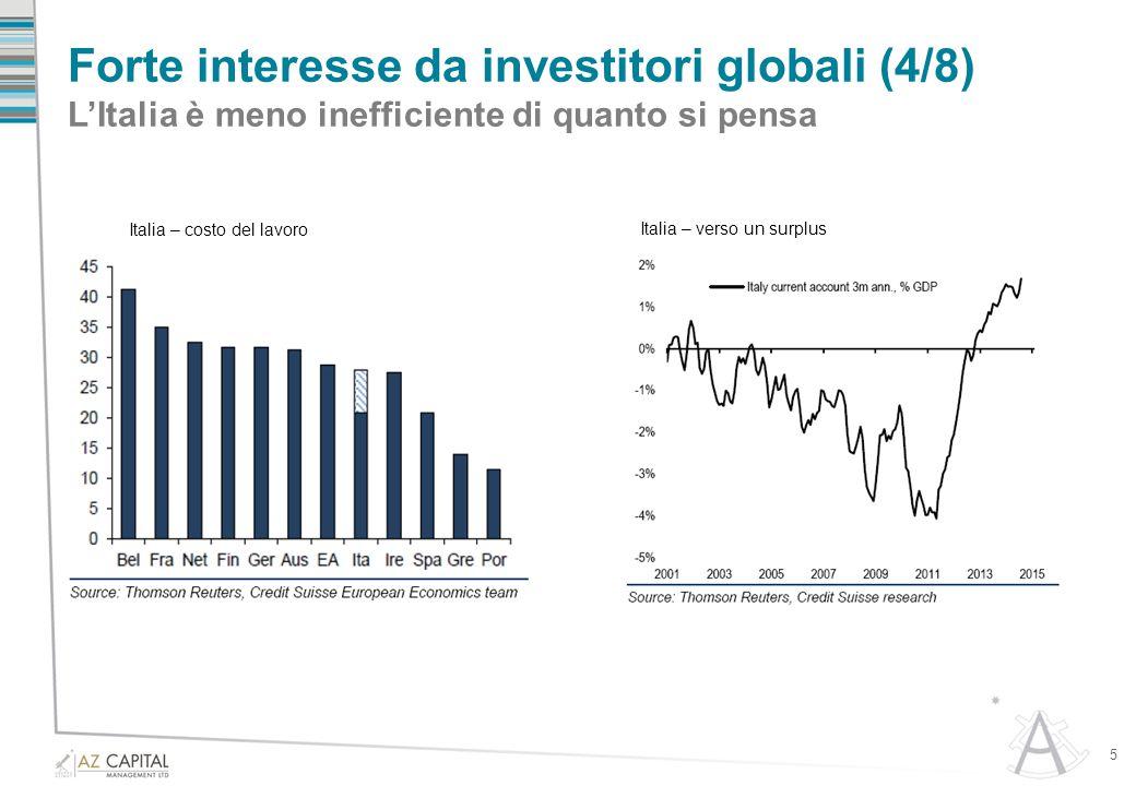 Forte interesse da investitori globali (5/8) L'indebitamento complessivo del paese è relativamente basso 6 Italia – media di leveraggio Italia – 2014 surpuls