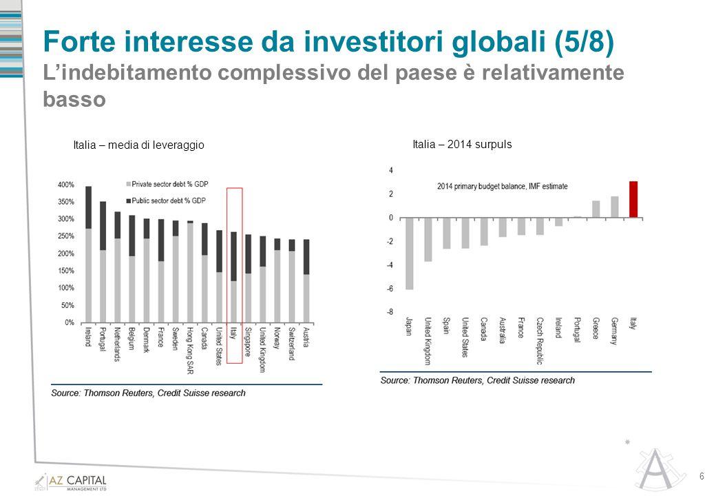 Forte interesse da investitori globali (5/8) L'indebitamento complessivo del paese è relativamente basso 6 Italia – media di leveraggio Italia – 2014