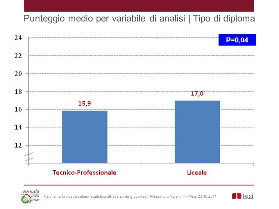 Punteggio medio per variabile di analisi | Tipo di diploma P=0,04 Valutiamo la nostra cultura statistica attraverso un gioco-test, Alessandro Valentini – Pisa, 23.10.2014