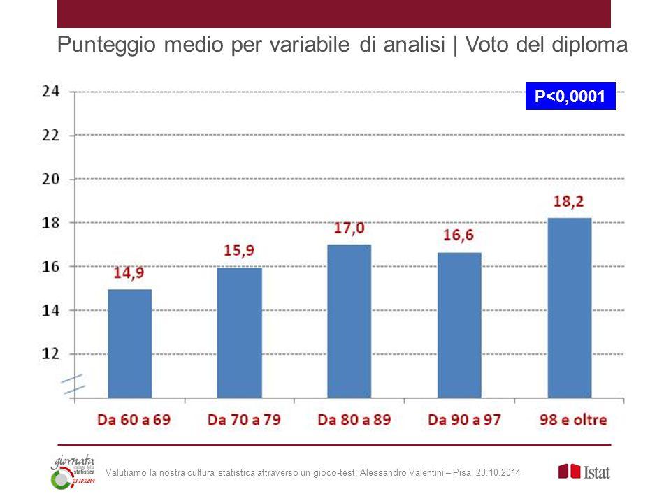 Punteggio medio per variabile di analisi | Voto del diploma P<0,0001 Valutiamo la nostra cultura statistica attraverso un gioco-test, Alessandro Valentini – Pisa, 23.10.2014