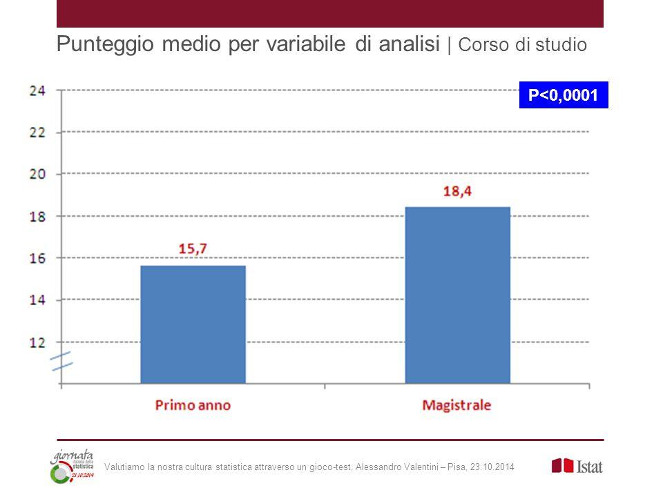 Punteggio medio per variabile di analisi | Corso di studio Valutiamo la nostra cultura statistica attraverso un gioco-test, Alessandro Valentini – Pisa, 23.10.2014 P<0,0001