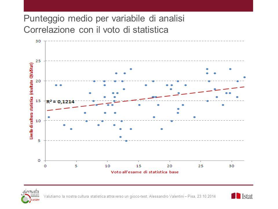 Punteggio medio per variabile di analisi Correlazione con il voto di statistica Valutiamo la nostra cultura statistica attraverso un gioco-test, Alessandro Valentini – Pisa, 23.10.2014