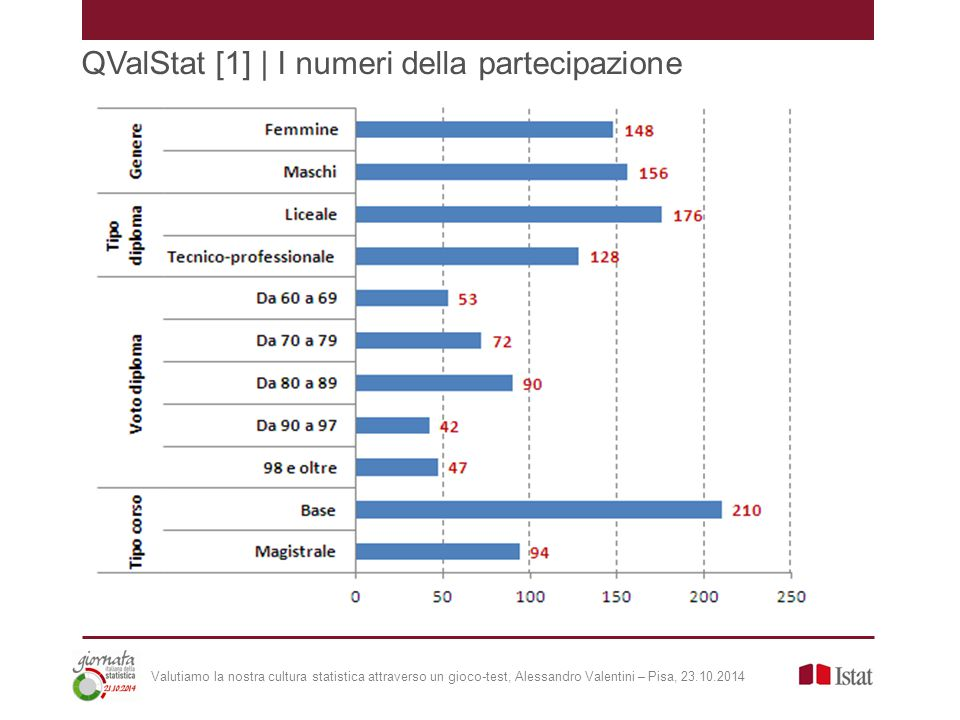 QValStat [1] | I numeri della partecipazione Valutiamo la nostra cultura statistica attraverso un gioco-test, Alessandro Valentini – Pisa, 23.10.2014
