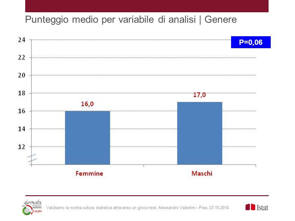 Punteggio medio per variabile di analisi | Genere P=0,06 Valutiamo la nostra cultura statistica attraverso un gioco-test, Alessandro Valentini – Pisa, 23.10.2014