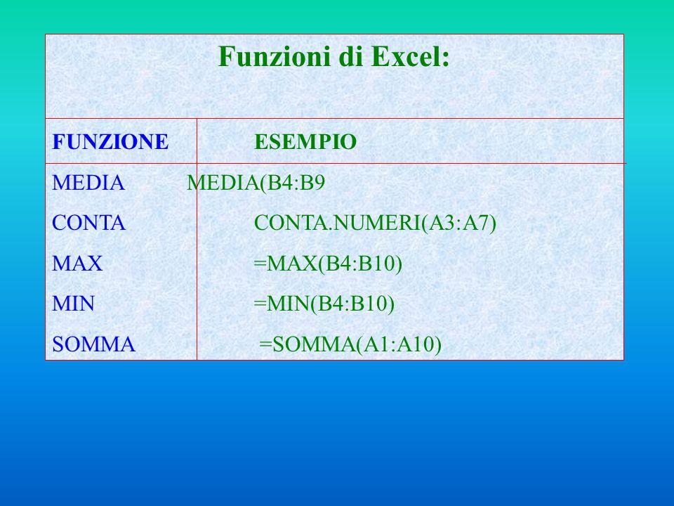 Funzioni di Excel: FUNZIONEESEMPIO MEDIA MEDIA(B4:B9 CONTACONTA.NUMERI(A3:A7) MAX=MAX(B4:B10) MIN=MIN(B4:B10) SOMMA =SOMMA(A1:A10)