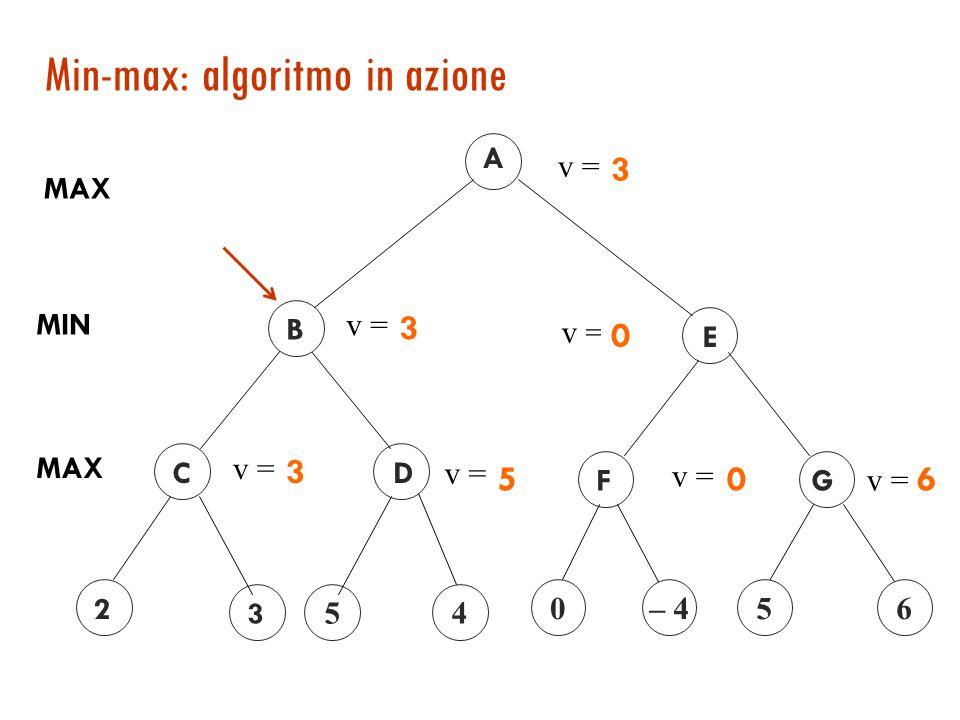 Min-max: algoritmo in azione A MAX v = –  MAX v = –  C 2 3 D 5 B v = +  MIN 4 23 3 5 3 E v = +  v = –  GF 0– 465 0 0 v = 6