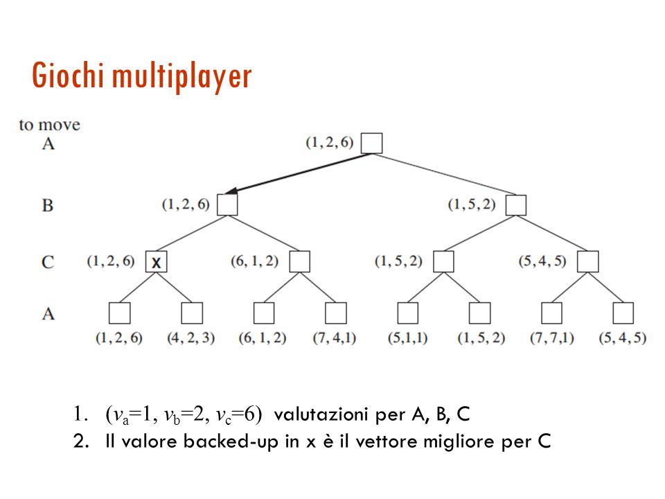 Giochi multiplayer 1.(v a =1, v b =2, v c =6) valutazioni per A, B, C 2.Il valore backed-up in x è il vettore migliore per C