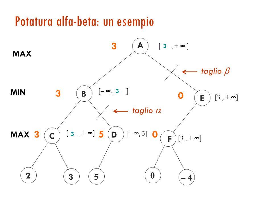 Potatura alfa-beta: un esempio A MAX [– , +  ] 3 [– , 3] D 5 B [– , +  ] MIN 3 5 3 E [3, +  ] F – 4 0 0 0 taglio  taglio  3 3 2 [– , +  ] C MAX 2 2 3 3