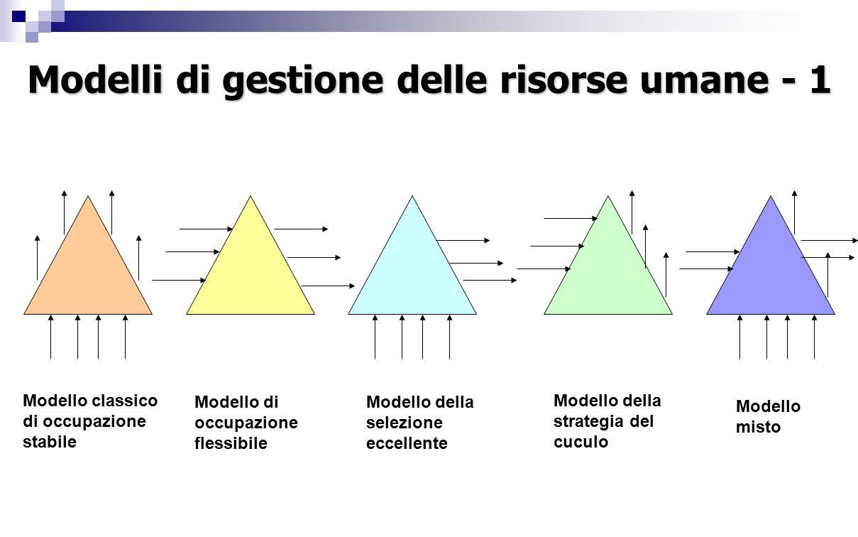 Modelli di gestione delle risorse umane - 1 Modello classico di occupazione stabile Modello di occupazione flessibile Modello della selezione eccellen