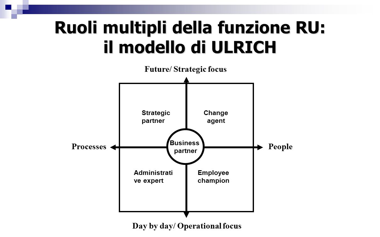 Ruoli multipli della funzione RU: il modello di ULRICH ProcessesPeople Day by day/ Operational focus Future/ Strategic focus Strategic partner Administrati ve expert Change agent Employee champion Business partner