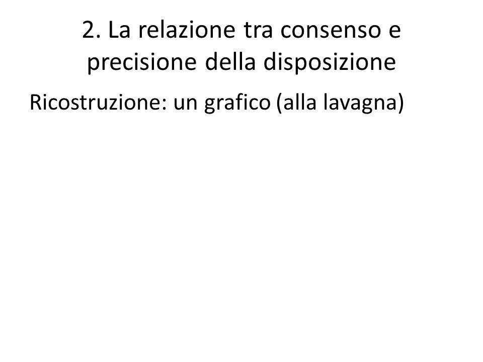 2. La relazione tra consenso e precisione della disposizione Ricostruzione: un grafico (alla lavagna)