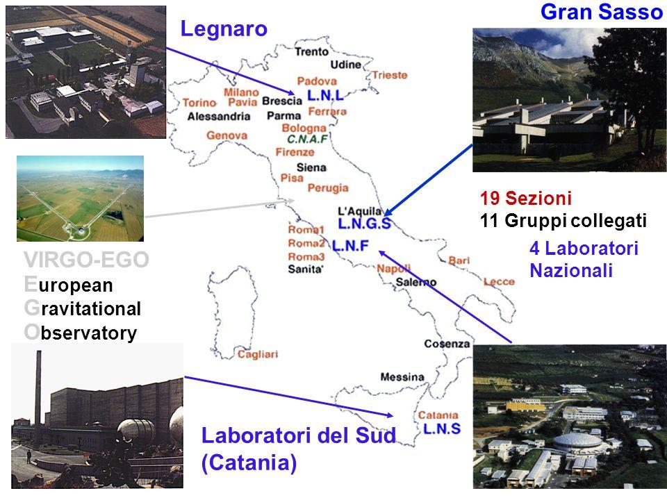 Nascita INFN 1951 4 Sezioni universitarie Milano, Torino, Padova, e Roma 1957 Laboratori Nazionali di Frascati Frascati