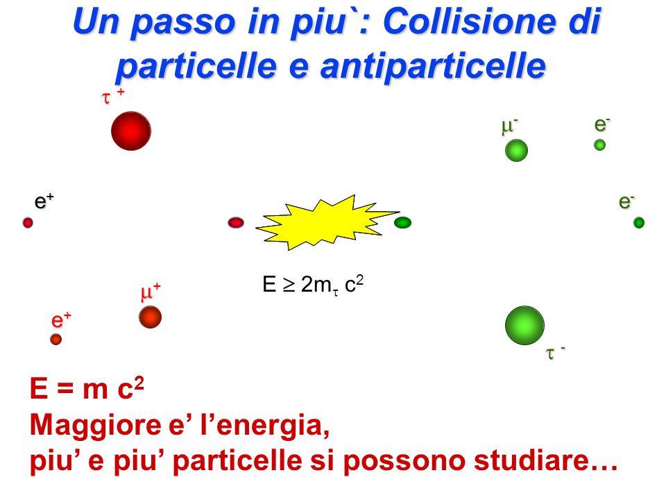 Un nuovo approccio: usare fasci collidenti Le particelle che non interagiscono, possono essere riutilizzate al giro successivo Collisione nel centro di massa Le particelle circolanti possono essere sia elementari che complesse (come nuclei o atomi).