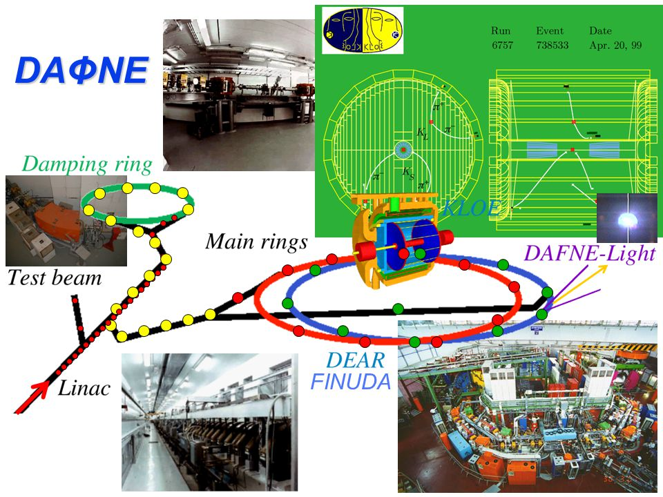 Particle-antiparticle colliders ADA at Frascati 1959 ADONE at Frascati in 1969 DA  NE LEP at CERN 1988 LHC at Cern (Geneve) 2008