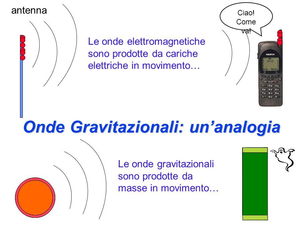 Onde gravitazionali Le onde gravitazionali sono 10 40 volte meno intense delle onde elettromagnetiche