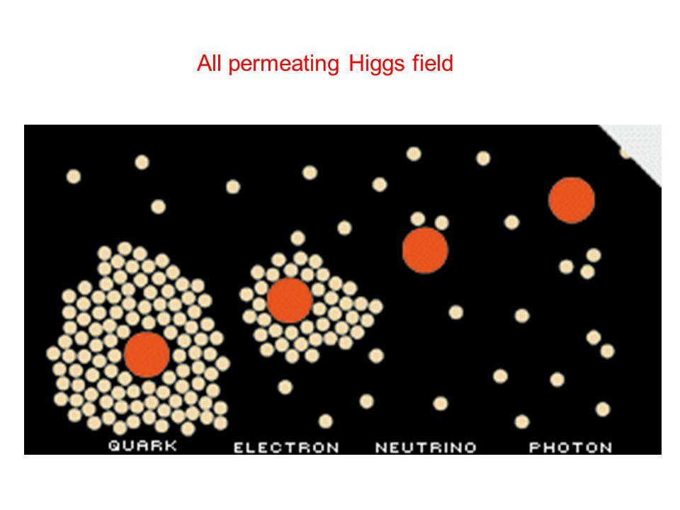 2010…esperimenti a LHC Evento simulato H  ZZ  4  ~ 23 eventi sovrapposti ~ 1900 particelle cariche + 1600 neutre da rivelare contemporaneaamente La