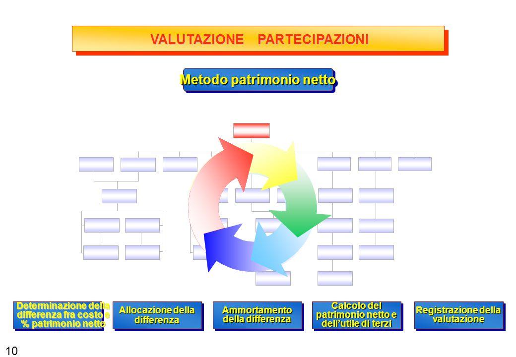VALUTAZIONE PARTECIPAZIONI Metodo patrimonio netto Calcolo del patrimonio netto e dell'utile di terzi Registrazione della valutazione Determinazione d