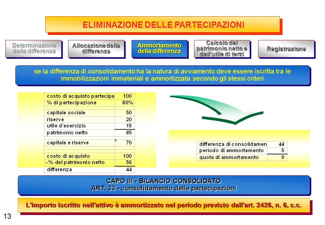 ELIMINAZIONE DELLE PARTECIPAZIONI CAPO III - BILANCIO CONSOLIDATO ART. 33 - consolidamento delle partecipazioni CAPO III - BILANCIO CONSOLIDATO ART. 3