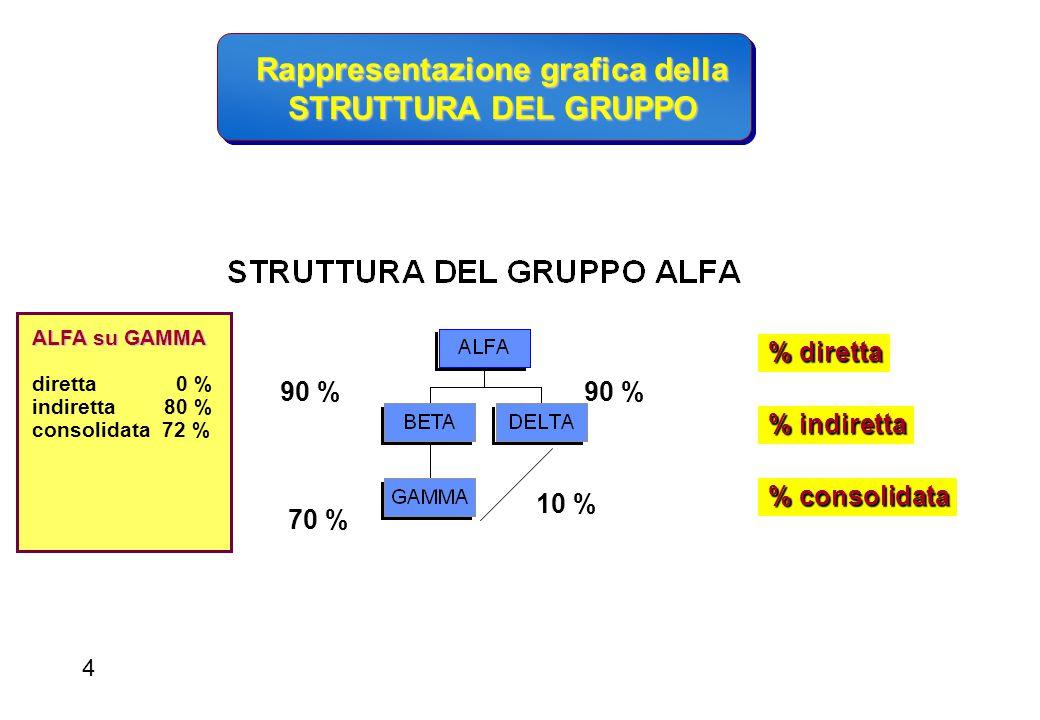 Rappresentazione grafica della STRUTTURA DEL GRUPPO 90 % 70 % % diretta % indiretta % consolidata 10 % ALFA su GAMMA diretta 0 % indiretta 80 % consol