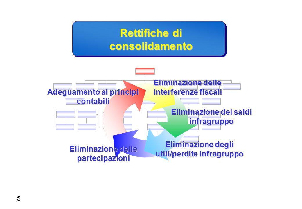 Eliminazione degli utili/perdite infragruppo Eliminazione delle partecipazioni Eliminazione dei saldi infragruppo Eliminazione delle interferenze fisc