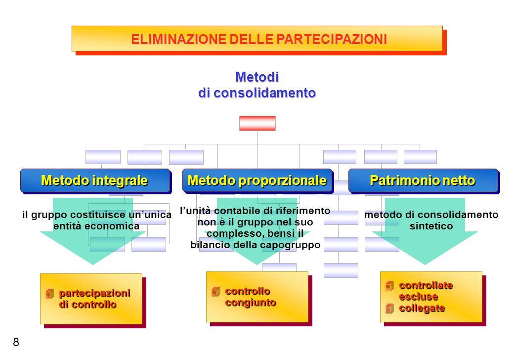 4partecipazioni di controllo 4controllo congiunto 4controllate escluse 4collegate 4controllate escluse 4collegate metodo di consolidamento sintetico P