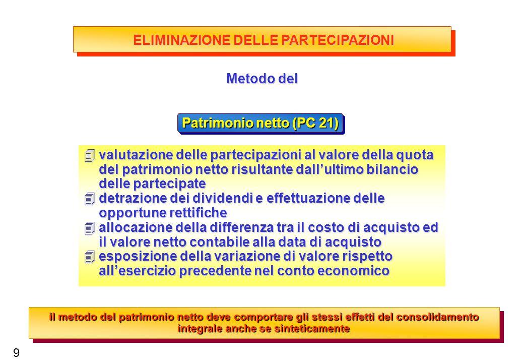 Patrimonio netto (PC 21) Metodo del 4valutazione delle partecipazioni al valore della quota del patrimonio netto risultante dall'ultimo bilancio delle