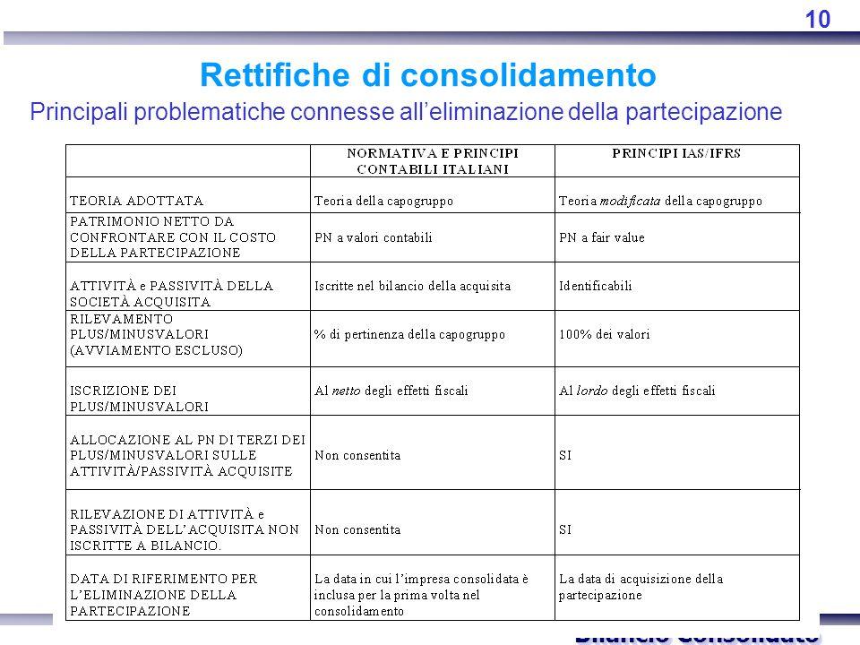 Bilancio Consolidato Rettifiche di consolidamento Principali problematiche connesse all'eliminazione della partecipazione 10
