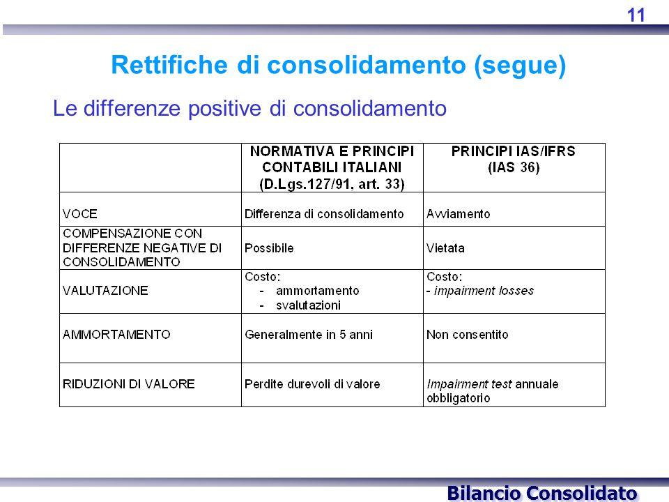 Bilancio Consolidato Rettifiche di consolidamento (segue) Le differenze positive di consolidamento 11