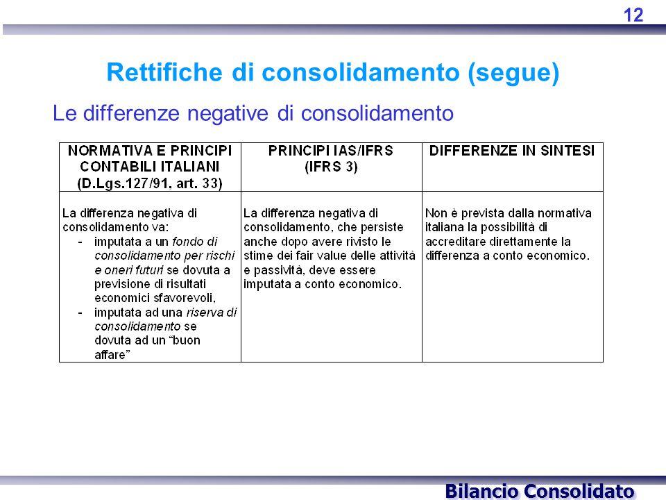Bilancio Consolidato Rettifiche di consolidamento (segue) Le differenze negative di consolidamento 12