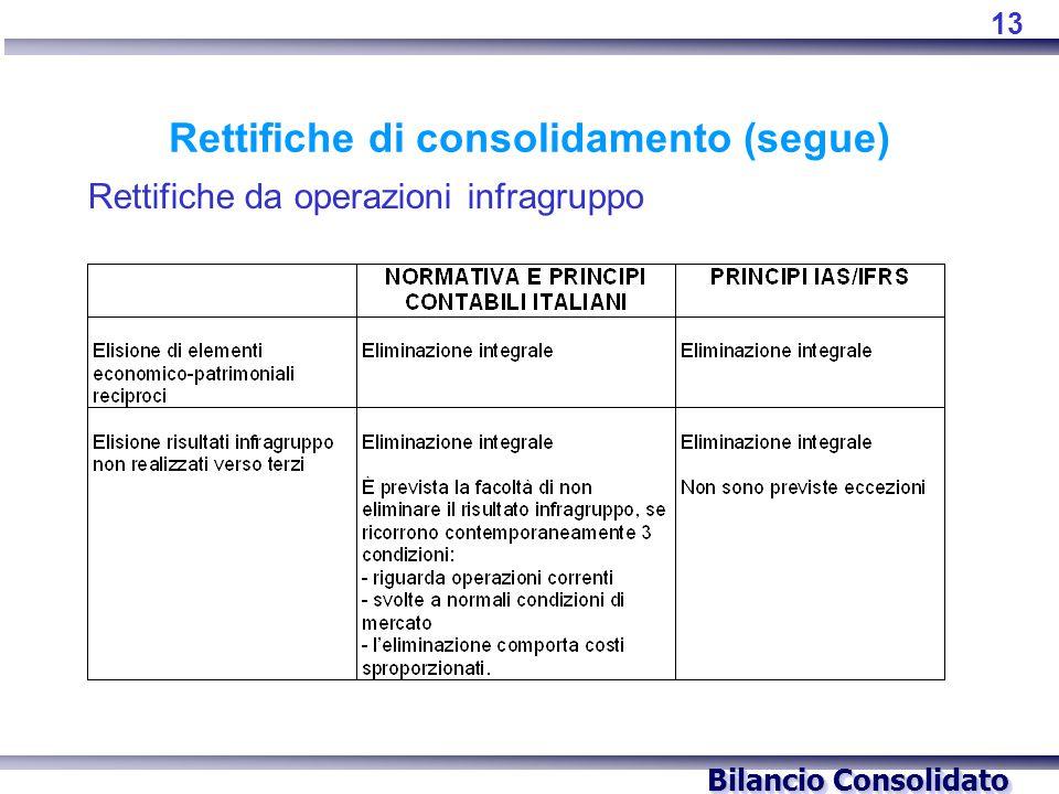 Bilancio Consolidato Rettifiche di consolidamento (segue) Rettifiche da operazioni infragruppo 13