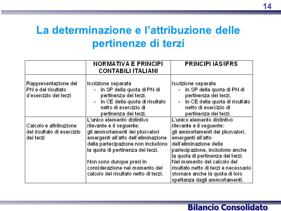 Bilancio Consolidato La determinazione e l'attribuzione delle pertinenze di terzi 14
