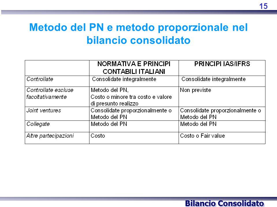 Bilancio Consolidato Metodo del PN e metodo proporzionale nel bilancio consolidato 15