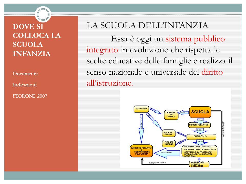 DOVE SI COLLOCA LA SCUOLA INFANZIA Documenti: Indicazioni FIORONI 2007 LA SCUOLA DELL'INFANZIA Essa è oggi un sistema pubblico integrato in evoluzione
