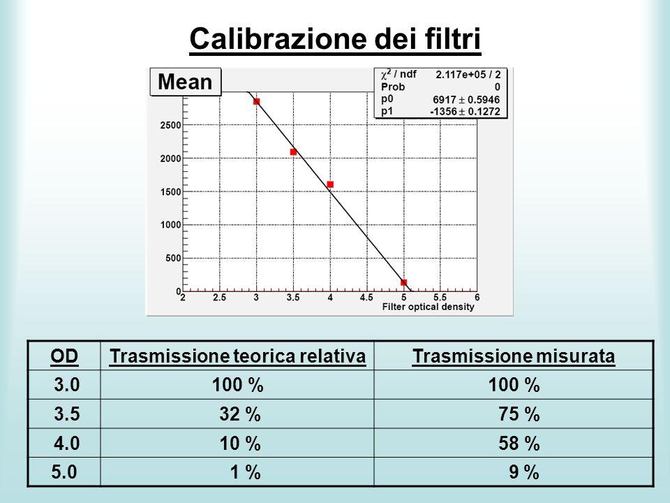Calibrazione dei filtri ODTrasmissione teorica relativaTrasmissione misurata 3.0100 % 3.5 32 % 75 % 4.0 10 % 58 % 5.0 1 % 9 %