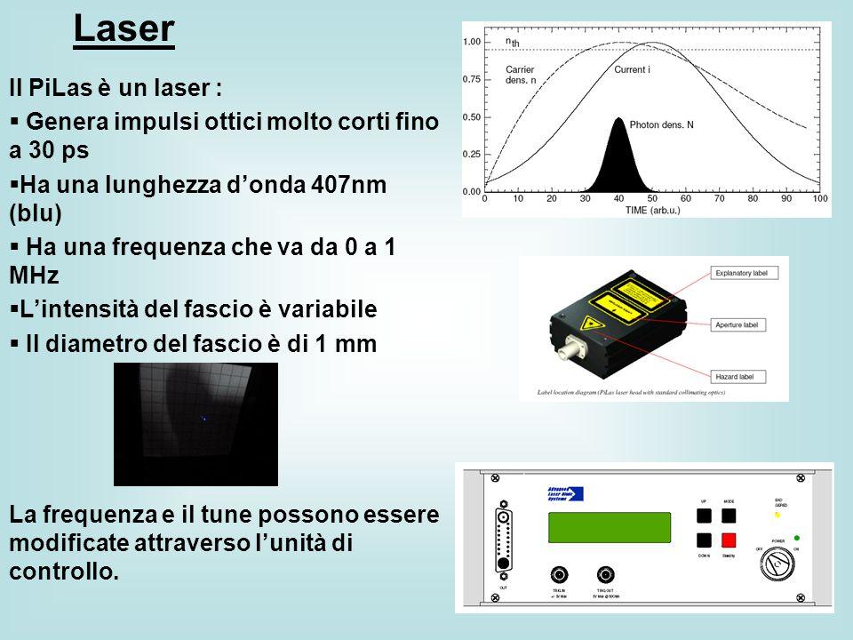 Laser Il PiLas è un laser :  Genera impulsi ottici molto corti fino a 30 ps  Ha una lunghezza d'onda 407nm (blu)  Ha una frequenza che va da 0 a 1