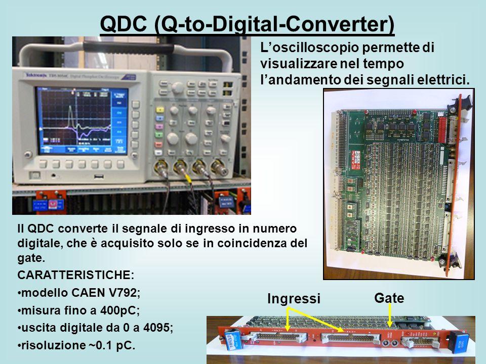 QDC (Q-to-Digital-Converter) Il QDC converte il segnale di ingresso in numero digitale, che è acquisito solo se in coincidenza del gate. CARATTERISTIC