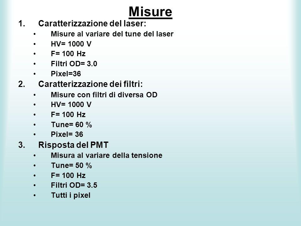 Misure 1.Caratterizzazione del laser: Misure al variare del tune del laser HV= 1000 V F= 100 Hz Filtri OD= 3.0 Pixel=36 2.Caratterizzazione dei filtri
