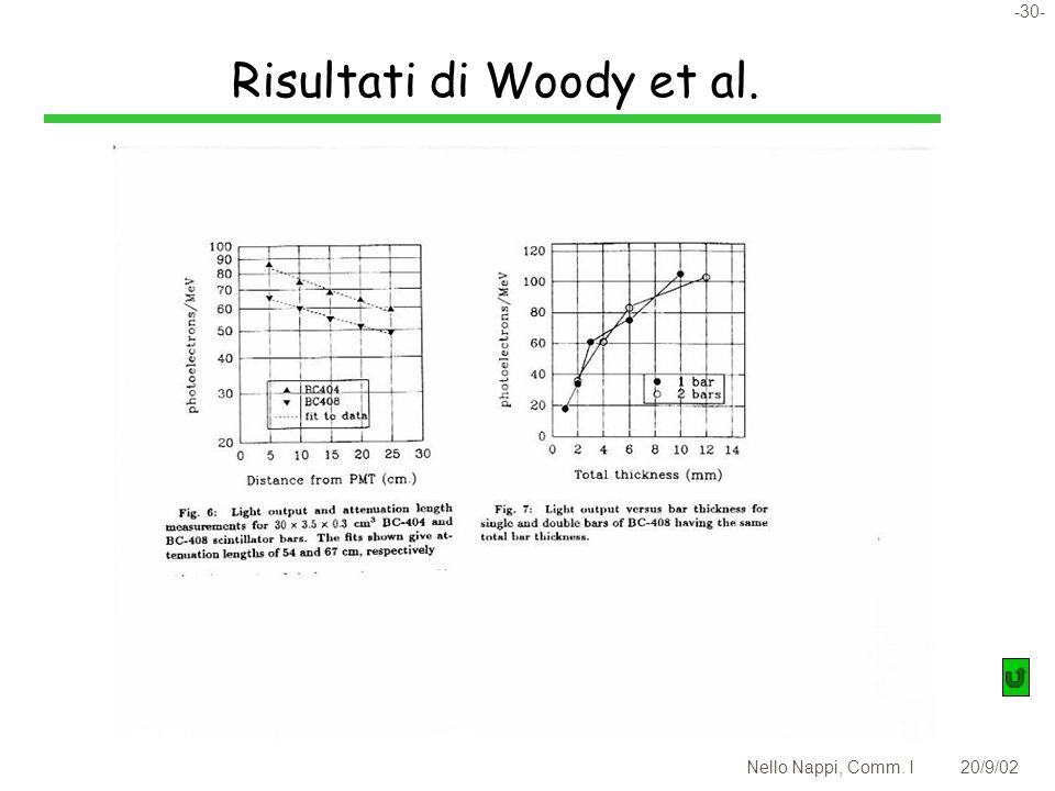 -30- Nello Nappi, Comm. I20/9/02 Risultati di Woody et al.