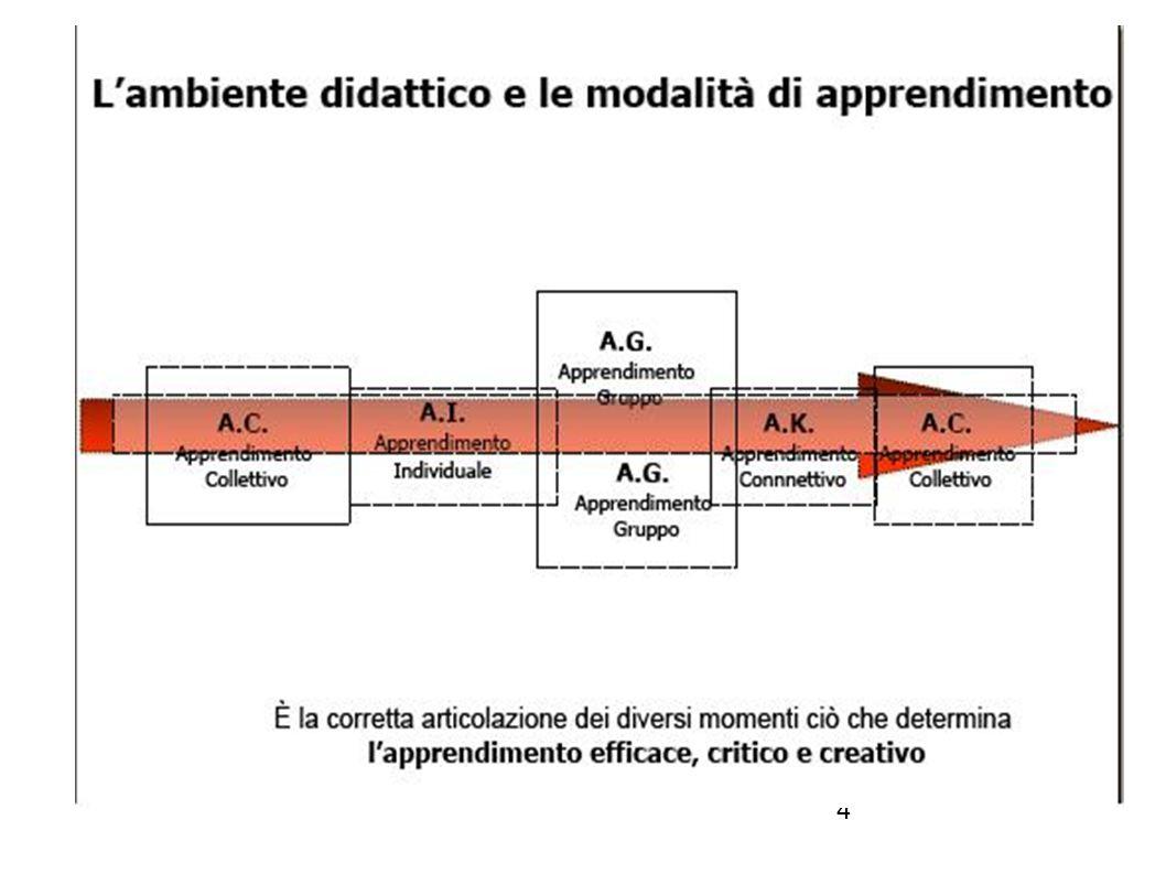5 DA MACROUNITA A MICROUNITA MICROUNITÀ DI LAVORO DA SPERIMENTARE IN CLASSE,