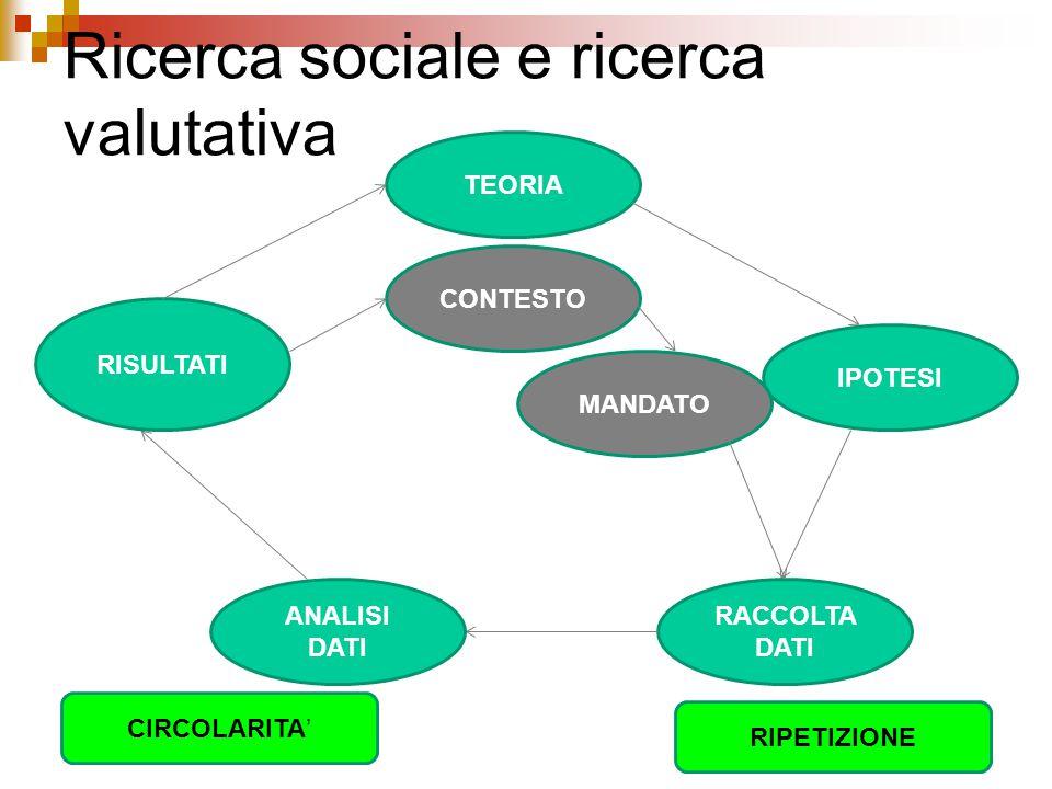 Ricerca sociale e ricerca valutativa TEORIA IPOTESI Deduzione RACCOLTA DATI Operativizzazione ANALISI DATI Organizzazione dei dati RISULTATI Interpret