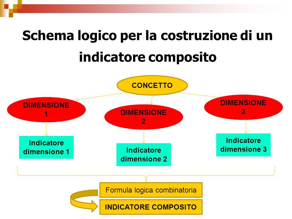 Schema logico per la costruzione di un indicatore composito CONCETTO DIMENSIONE 1 DIMENSIONE 2 DIMENSIONE 3 Indicatore dimensione 1 Indicatore dimensi