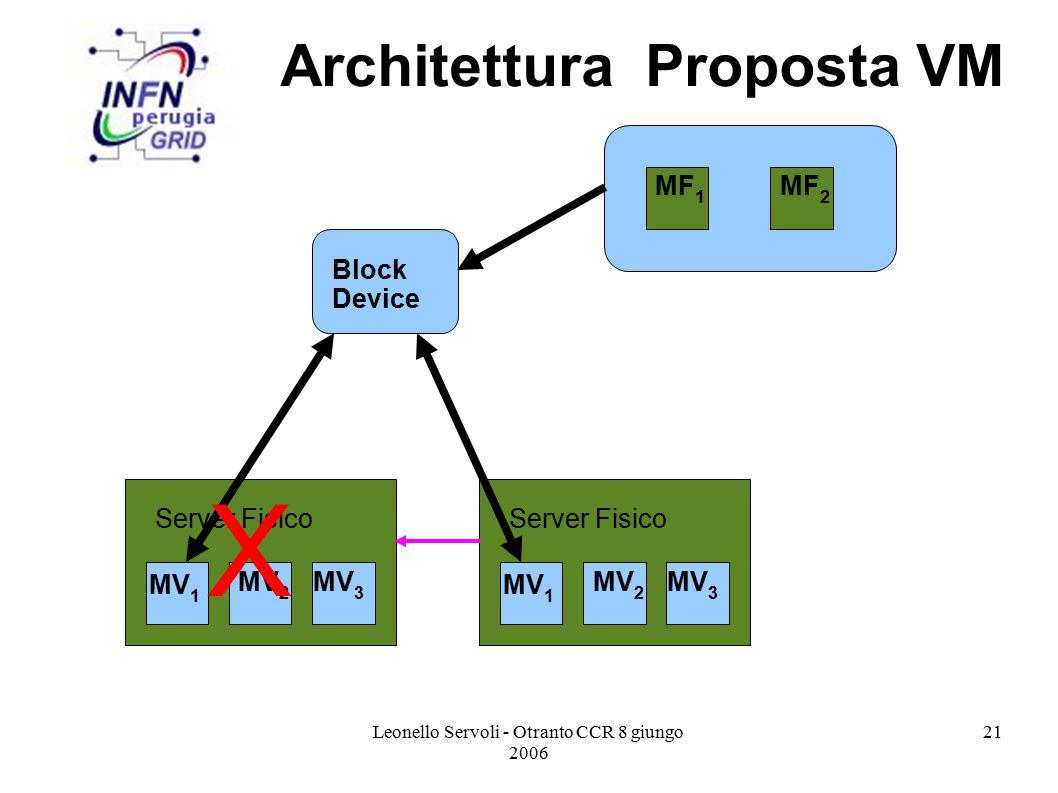 Leonello Servoli - Otranto CCR 8 giungo 2006 21 Architettura Proposta VM MF 1 MF 2 Block Device MV 1 MV 2 MV 3 Server Fisico MV 1 MV 2 MV 3 Server Fisico X