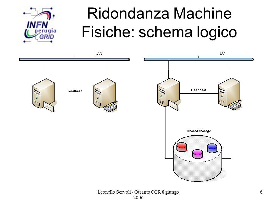 Leonello Servoli - Otranto CCR 8 giungo 2006 17 Migrazione VM: Assunzioni Storage su rete:  NAS: NFS, CIFS  SAN: Fibre Channel  iSCSI, network block dev  drdb network RAID Buona connettività  L2 network comune  L3 re-routing Xen Storage