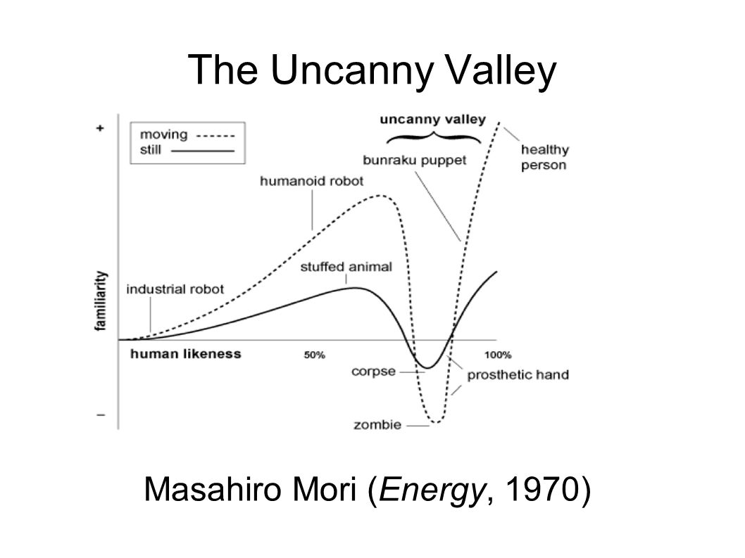 The Uncanny Valley Masahiro Mori (Energy, 1970)